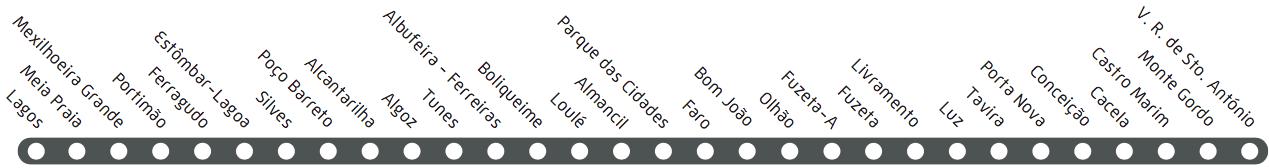 Algarve Bahnhofsnamen